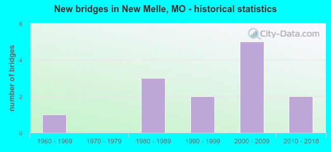 New bridges in New Melle, MO - historical statistics