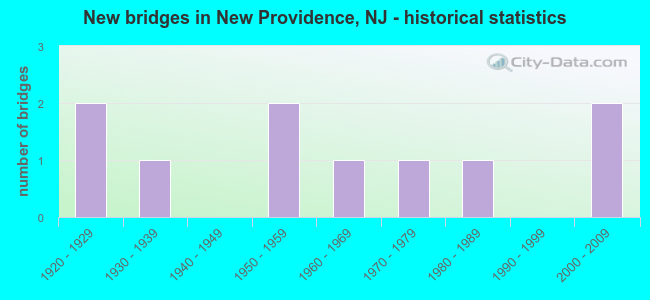 New bridges in New Providence, NJ - historical statistics