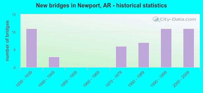 New bridges in Newport, AR - historical statistics