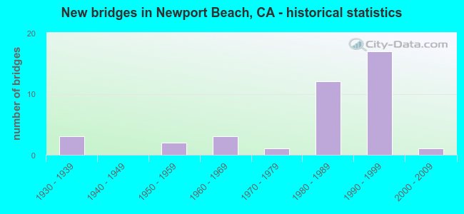 New bridges in Newport Beach, CA - historical statistics