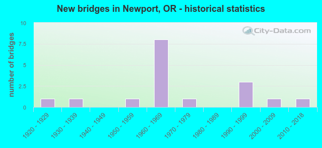 New bridges in Newport, OR - historical statistics
