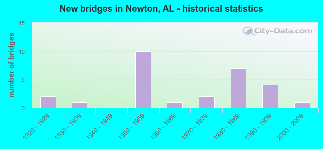 New bridges in Newton, AL - historical statistics