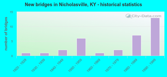 New bridges in Nicholasville, KY - historical statistics
