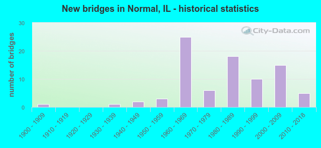 New bridges in Normal, IL - historical statistics