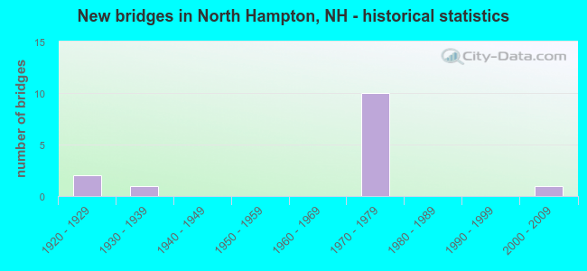 New bridges in North Hampton, NH - historical statistics