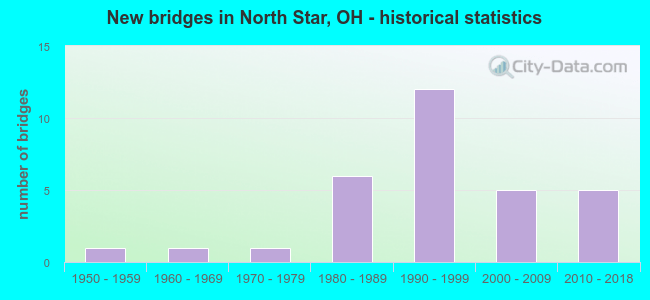 New bridges in North Star, OH - historical statistics
