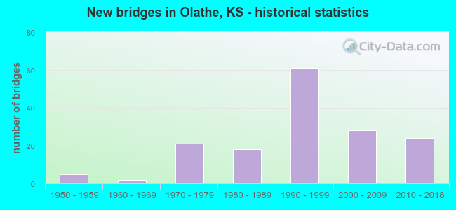 New bridges in Olathe, KS - historical statistics