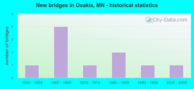 New bridges in Osakis, MN - historical statistics