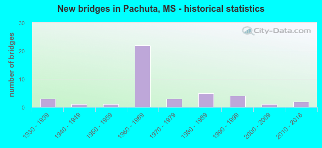 New bridges in Pachuta, MS - historical statistics