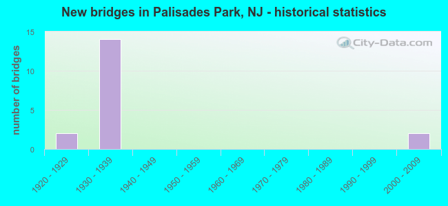 New bridges in Palisades Park, NJ - historical statistics