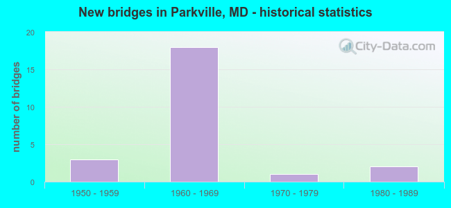 New bridges in Parkville, MD - historical statistics