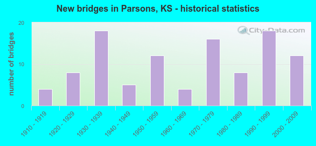 New bridges in Parsons, KS - historical statistics