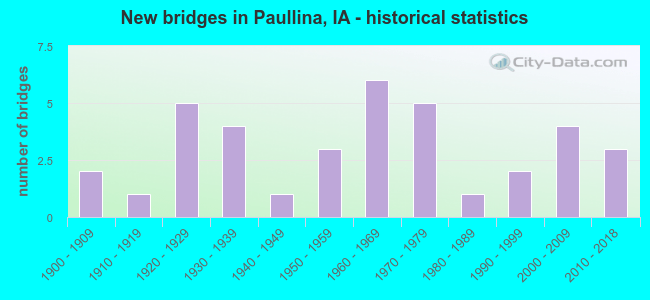 New bridges in Paullina, IA - historical statistics