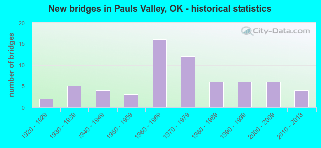 New bridges in Pauls Valley, OK - historical statistics