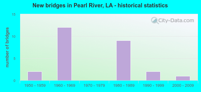 New bridges in Pearl River, LA - historical statistics
