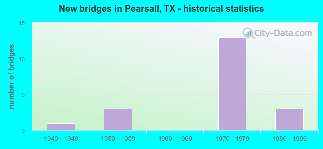 New bridges in Pearsall, TX - historical statistics