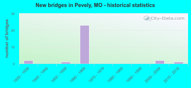 New bridges in Pevely, MO - historical statistics