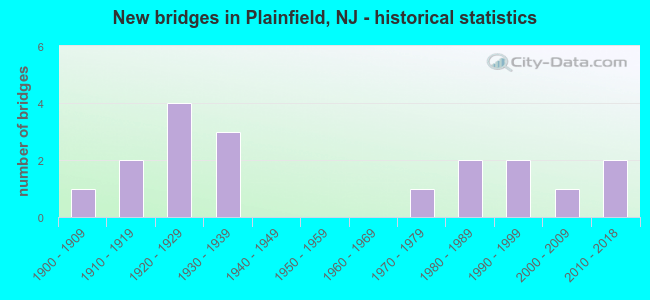 New bridges in Plainfield, NJ - historical statistics