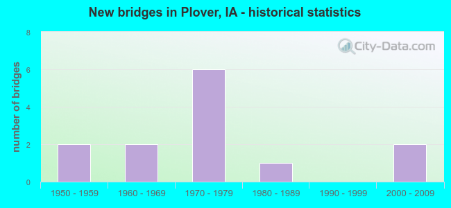 New bridges in Plover, IA - historical statistics