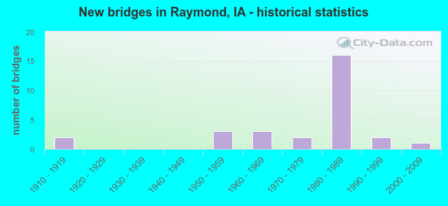 New bridges in Raymond, IA - historical statistics