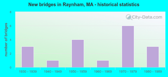 New bridges in Raynham, MA - historical statistics