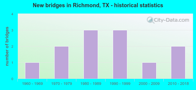 New bridges in Richmond, TX - historical statistics