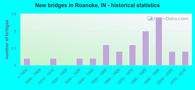 New bridges in Roanoke, IN - historical statistics