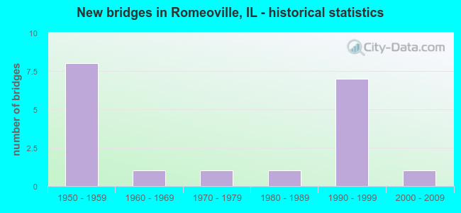 New bridges in Romeoville, IL - historical statistics