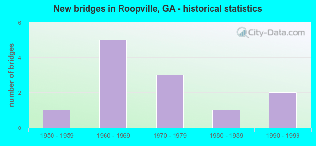New bridges in Roopville, GA - historical statistics