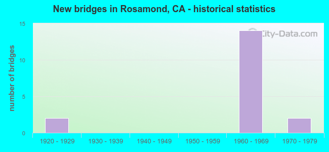 New bridges in Rosamond, CA - historical statistics