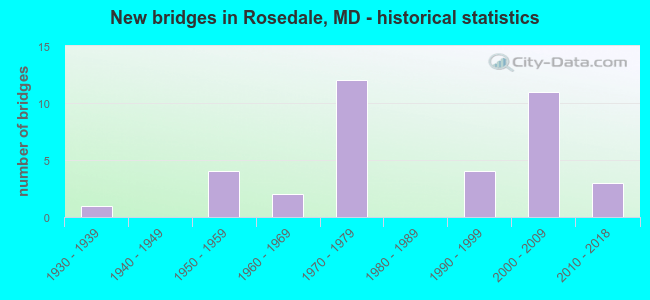 New bridges in Rosedale, MD - historical statistics