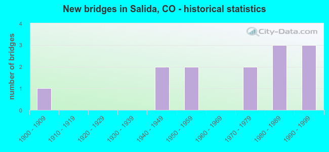 New bridges in Salida, CO - historical statistics