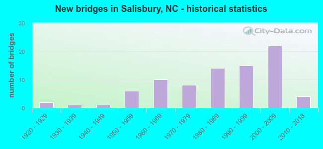New bridges in Salisbury, NC - historical statistics
