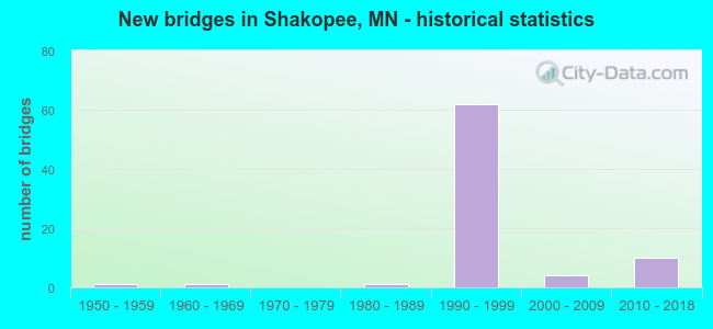 New bridges in Shakopee, MN - historical statistics
