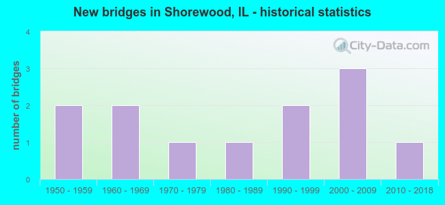 New bridges in Shorewood, IL - historical statistics
