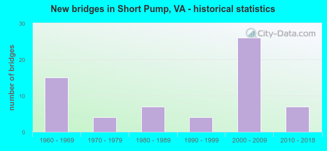 New bridges in Short Pump, VA - historical statistics