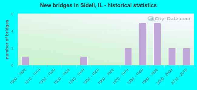 New bridges in Sidell, IL - historical statistics