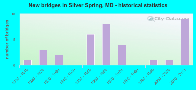 New bridges in Silver Spring, MD - historical statistics