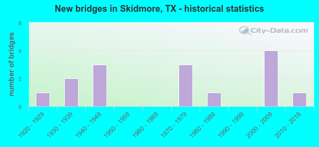 New bridges in Skidmore, TX - historical statistics