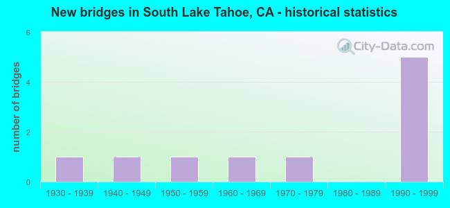New bridges in South Lake Tahoe, CA - historical statistics