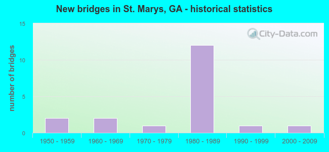 New bridges in St. Marys, GA - historical statistics