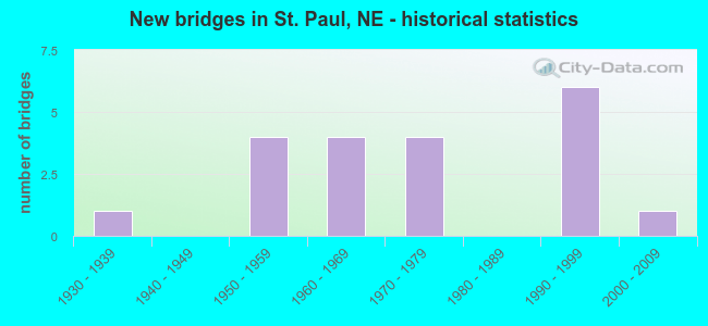 New bridges in St. Paul, NE - historical statistics