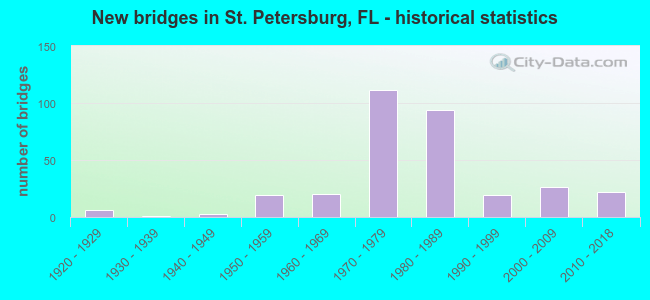 New bridges in St. Petersburg, FL - historical statistics