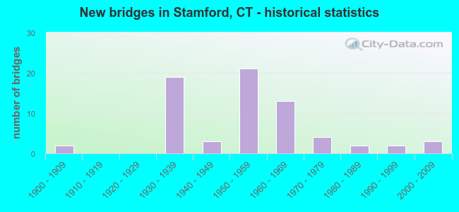 New bridges in Stamford, CT - historical statistics