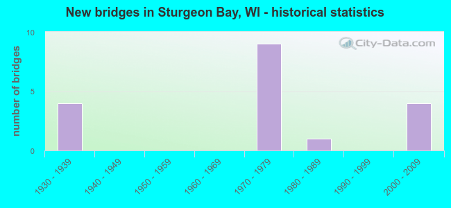 New bridges in Sturgeon Bay, WI - historical statistics