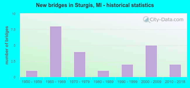 New bridges in Sturgis, MI - historical statistics