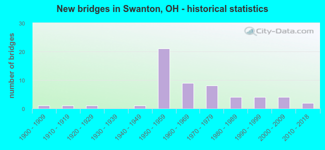 New bridges in Swanton, OH - historical statistics