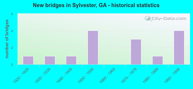 New bridges in Sylvester, GA - historical statistics