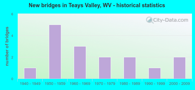 New bridges in Teays Valley, WV - historical statistics