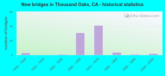 New bridges in Thousand Oaks, CA - historical statistics